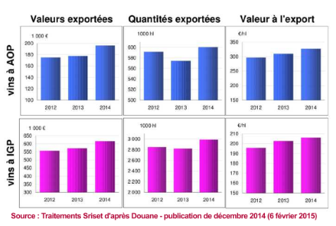 Exportations LR